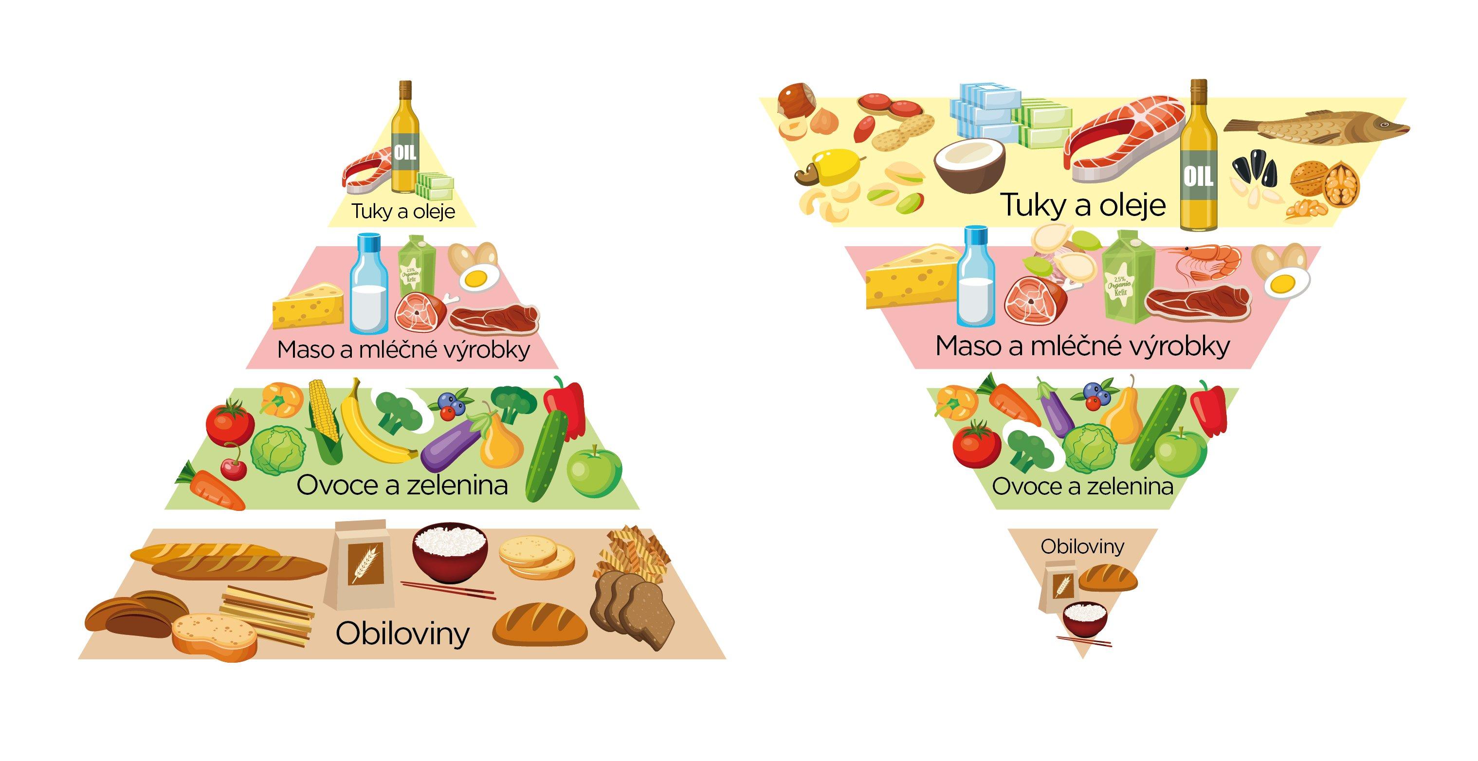 NUTRIADAPT výživová pyramida